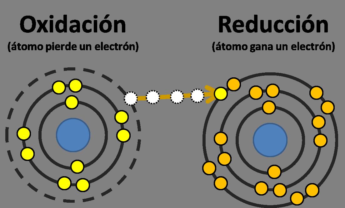 Oxidación-y-reducción